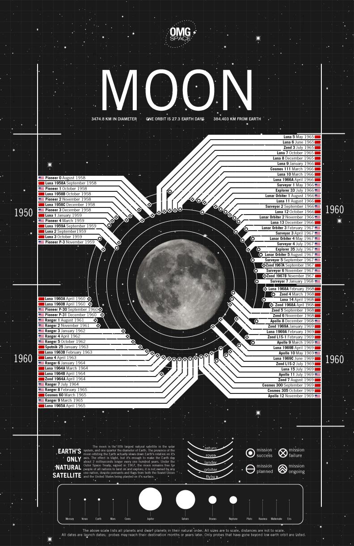 mission spaceship earth vs moon essay